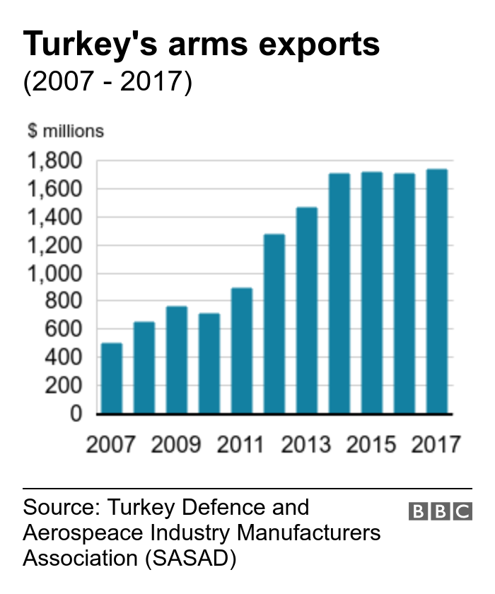 Turquie: Quels pays exportent des armes vers la Turquie?  - Nouvelles de la BBC