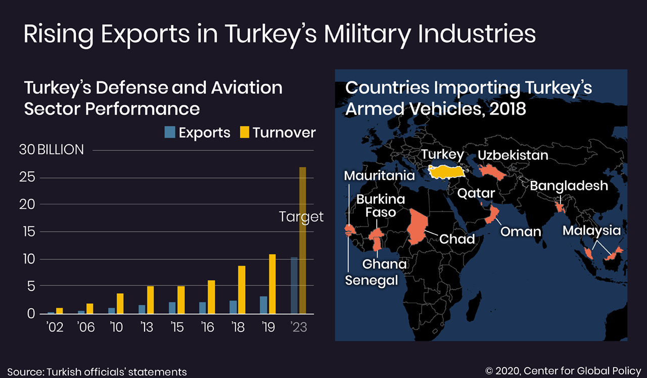 L'industrie de la défense turque à l'ère de Covid